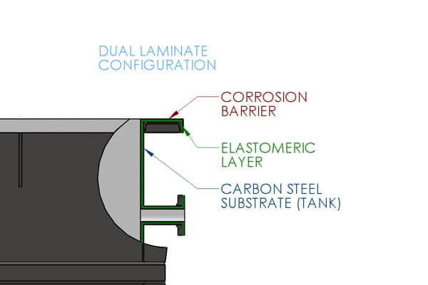 Dual Laminate System Diagram